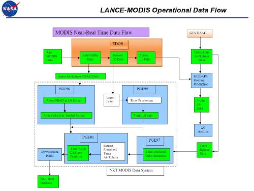 LANCE-MODIS Operational Data Flow